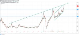 Tektu Hisse Net Yorumlar 2020, Tektu Hisse Grafik, Tektu Hisse Analiz, Tektu Hisse Senedi Borsa
