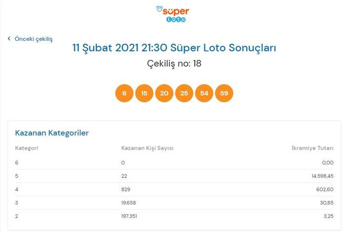 Süper Loto sonuçları belli oldu! 11 Şubat 2021 Süper Loto sonuç sorgulama ekranı Ekonomi