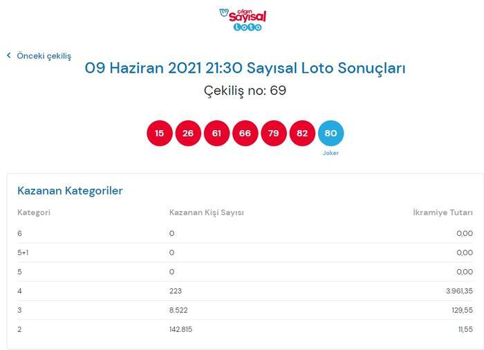 Son dakika: Bugün çekilen Çılgın Sayısal Loto sonuçları belli oldu! 9 Haziran 2021 Çılgın Sayısal Loto bilet sorgulama ekranı! Ekonomi