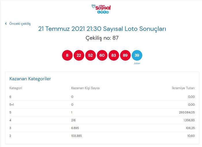 Son dakika: Çılgın Sayısal Loto sonuçları belli oldu! 21 Temmuz 2021 Çılgın Sayısal Loto bugünkü bilet sorgulama ekranı! Ekonomi