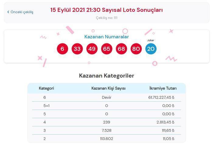 Son dakika: Bugünkü Çılgın Sayısal Loto sonuçları belli oldu! 15 Eylül 2021 Çılgın Sayısal Loto bilet sorgulama ekranı! Ekonomi